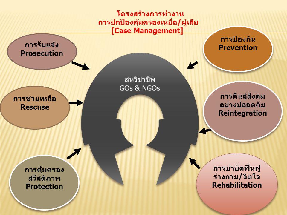 การปกป้องคุ้มครองเหยื่อ/ผู้เสีย [Case Management]